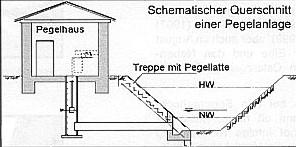 Pegel Schema